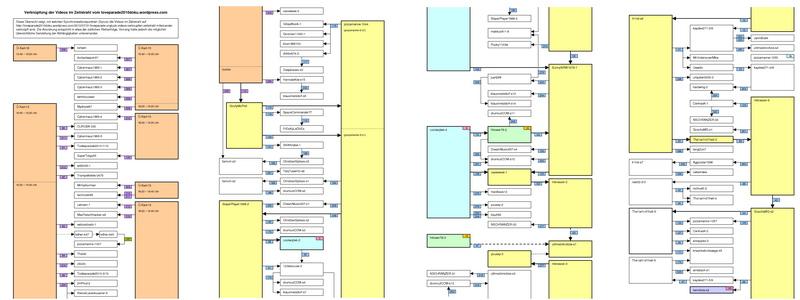 Grafische Darstellung der Verknüpfungen zwischen den synchronisierten Videos im Zeitstrahl