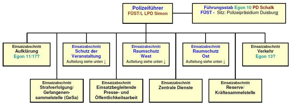 Organigramm der Polizei-Aufbauorganisation